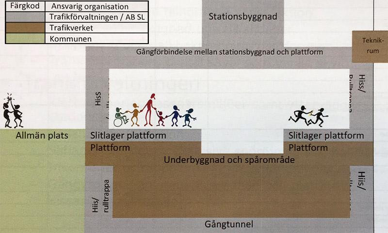 Modell över ansvarsfördelning