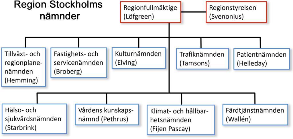Region Stockholm har 9 nämnder.